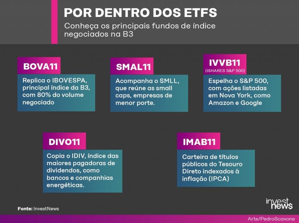ETFs da B3
