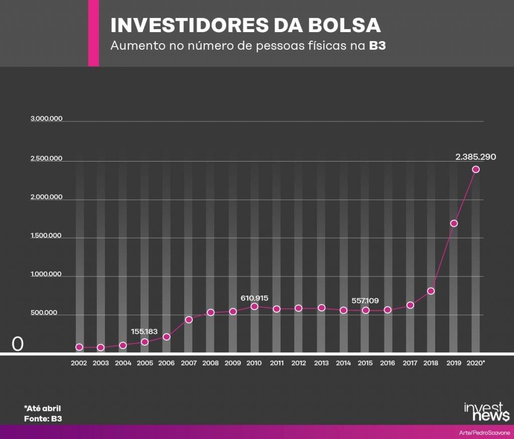 investidores da bolsa