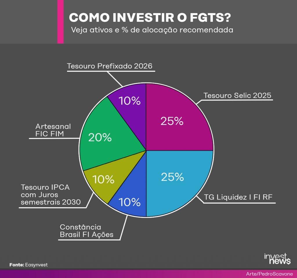 Gráfico de ativos e percentual de alocação recomendada na carteira do saque emergencial do FGTC