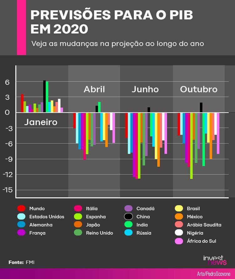Por que alguns países devem sair mais prejudicados que outros na crise de 2020?