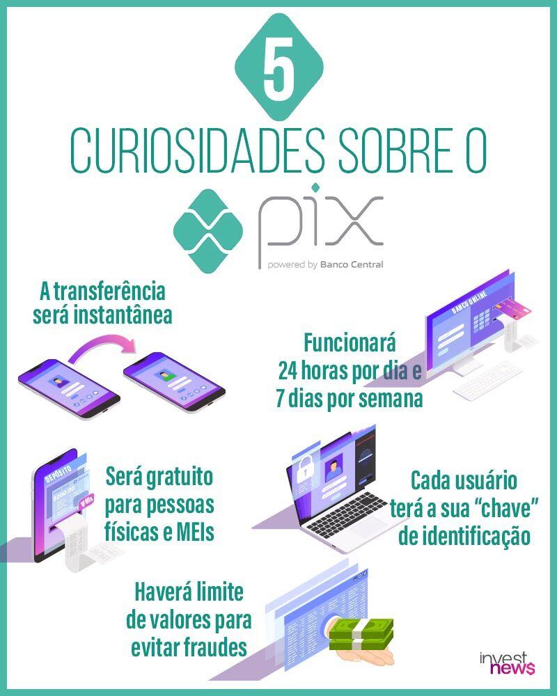 5 curiosidades sobre o PIX