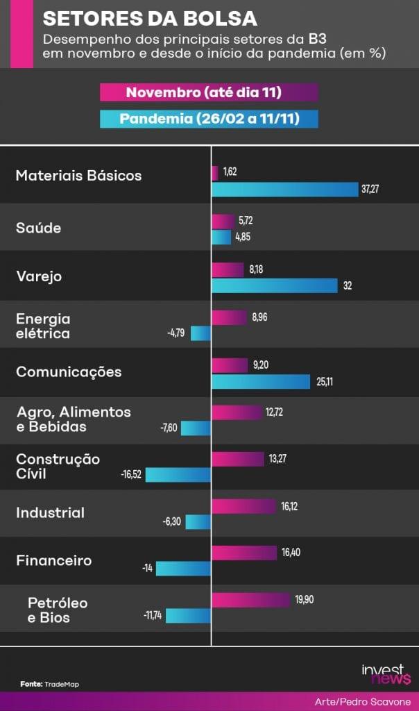 setores da bolsa B3