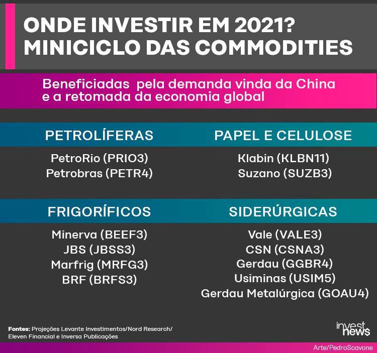 melhores ações para investir em julho 2021 xrp moeda virtual