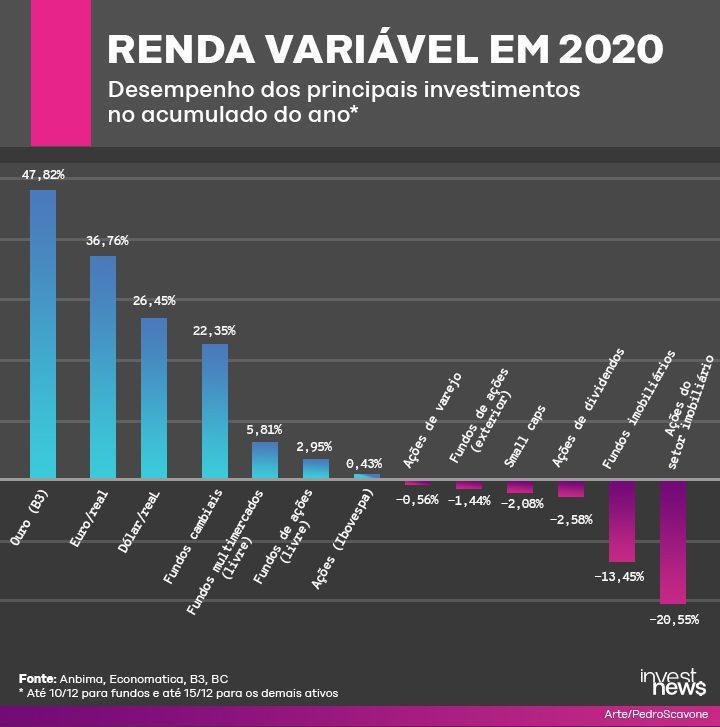 renda variável em 2020