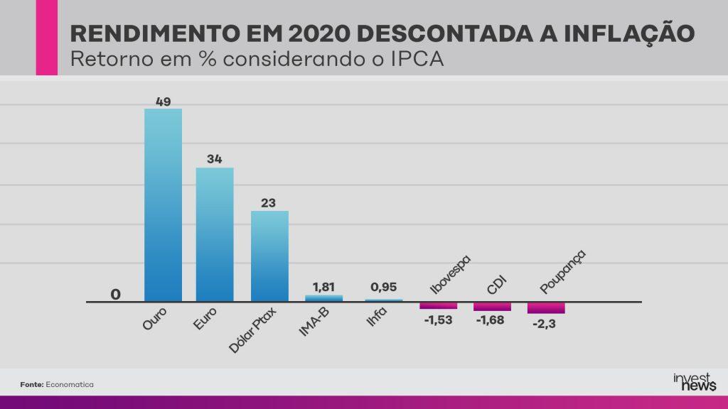 Retorno das aplicações pelo IPCA em 2020