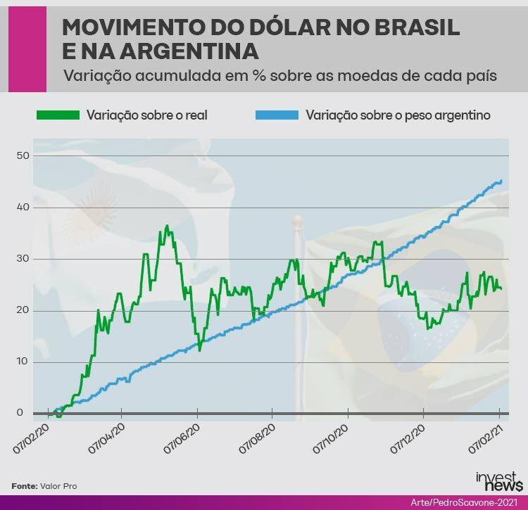dólar Brasil Argentina