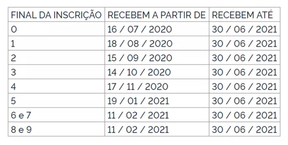 Calendário do Pasep 2020/2021
