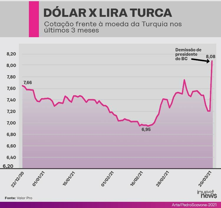 lira truca x dólar