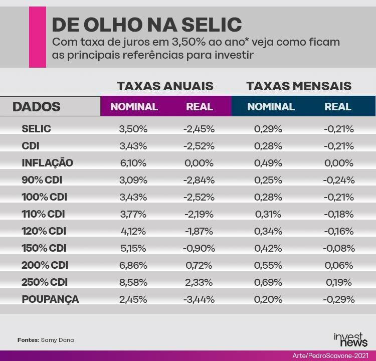Quanto rendem os investimentos com a Selic em 3,50%