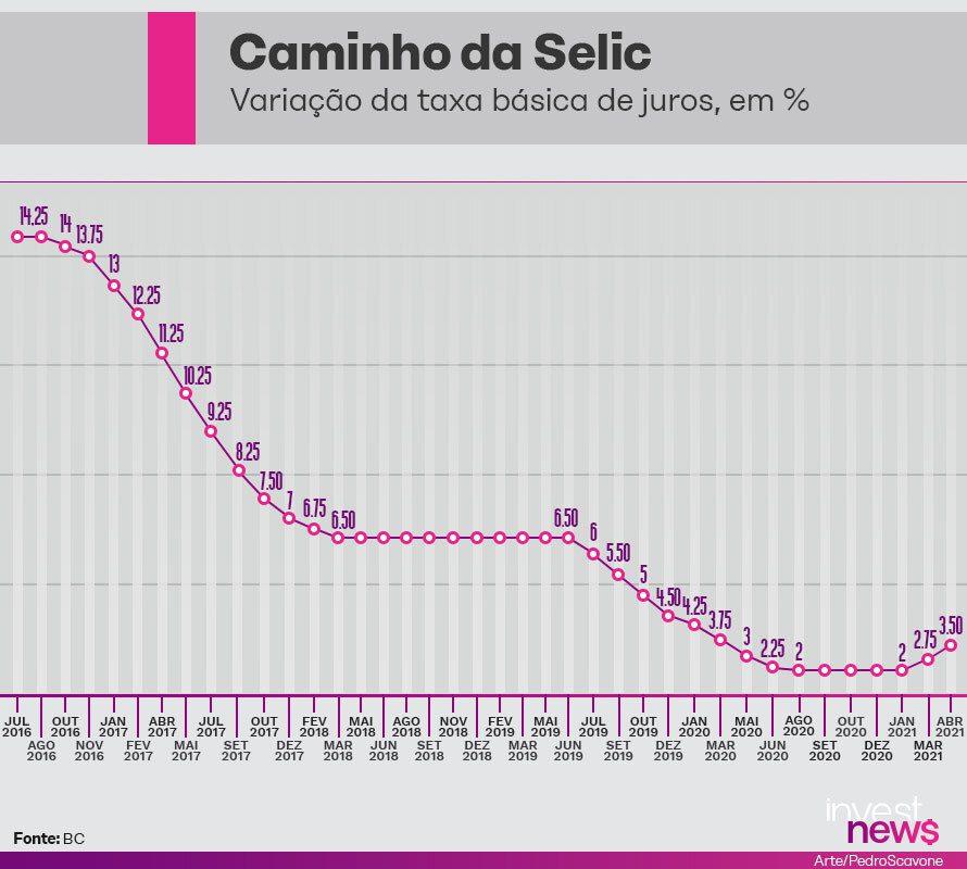 Selic