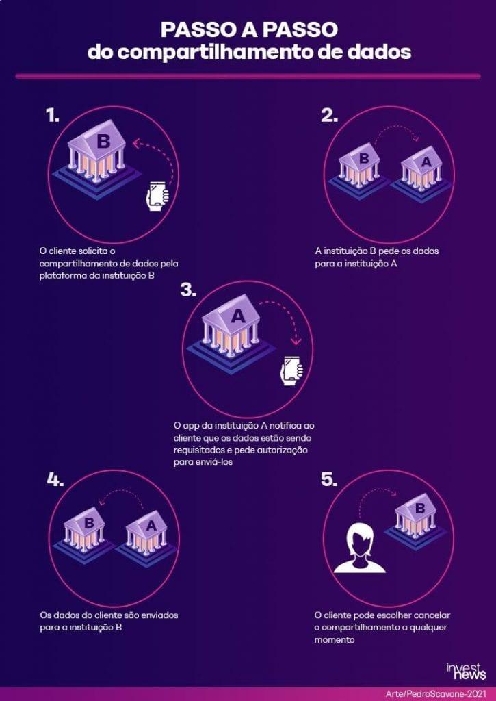 Imagem ilustrativa com passo a passo do compartilhamento de dados no Open Banking
