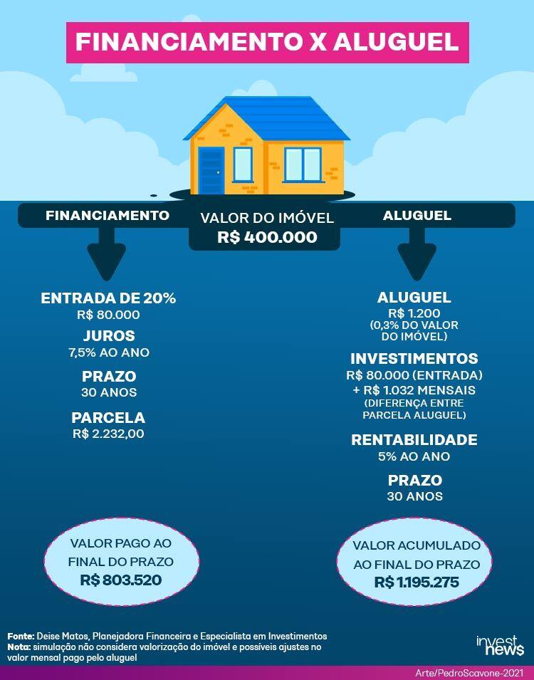 Imagem mostra o cálculo de um possível financiamento de imóvel x o aluguel de imóvel, com informações como: entrada, juros, prazo e parcelas.