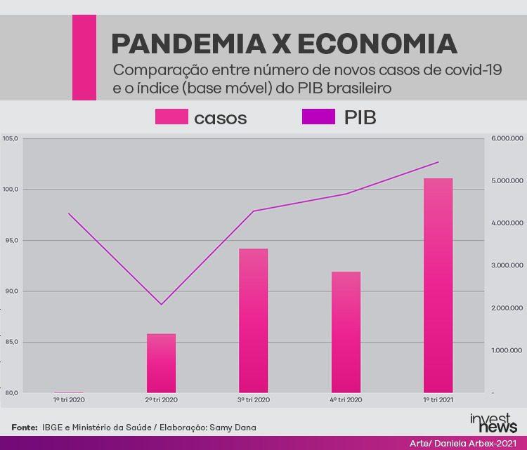 PIB x casos de covid-19 no Brasil