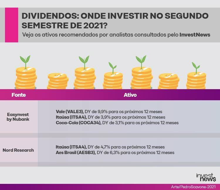 Melhores investimentos! Imagem ilustrativa com moedas amarela fala sobre dividendos e ativos recomendados por analistas.