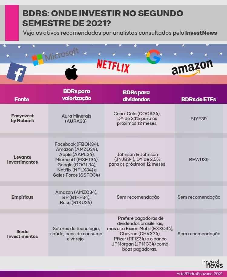 Melhores investimentos em BDRS para investir a imagem ilustrativa mostra a valorização de BDRS, como: Facebook, netflix, coca-cola.