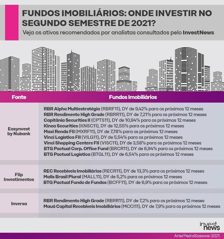 FIIs: onde investir