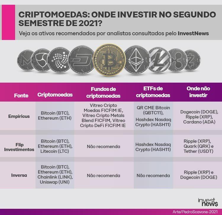 Ilustração com as recomendações dos melhores investimentos e de 3 casas de análise sobre as melhores criptomoedas para investir no segundo semestre de 2021.