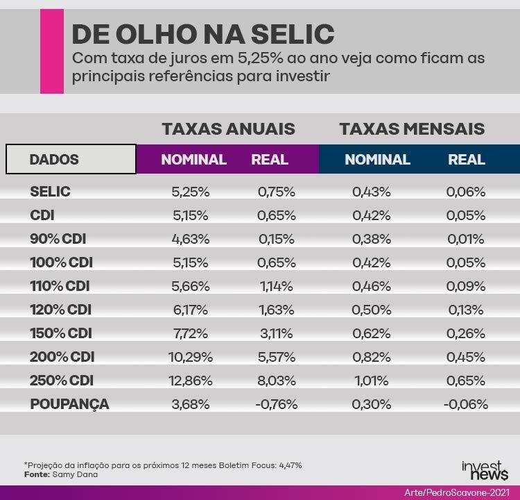 Quanto rendem os investimentos com a Selic em 5,25%