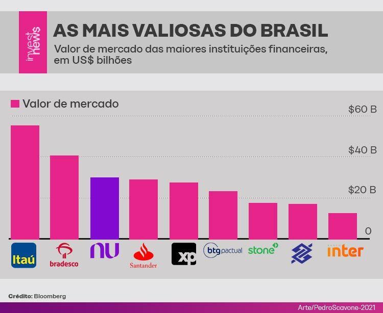 Valor de mercado dos maiores bancos brasileiros