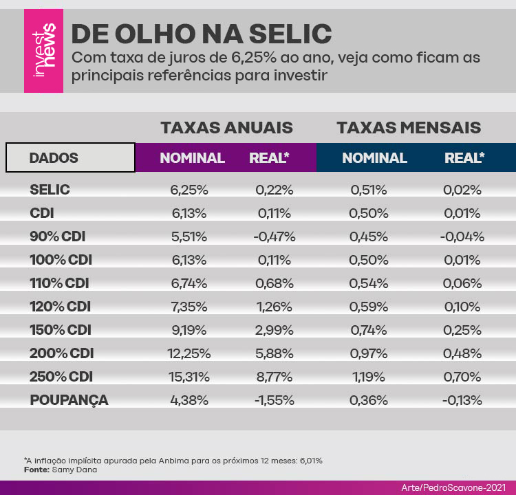 Ilustração com referências de investimentos em renda fixa com a taxa Selic em 6,25%.