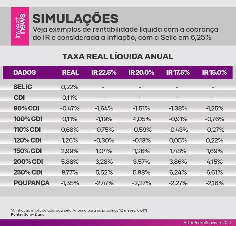 Ilustração de simulação e exemplos de rentabilidade