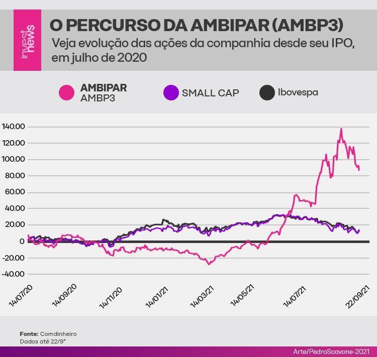 Ilustração com gráficos mostrando o percurso da ambipar desde seu IPO.