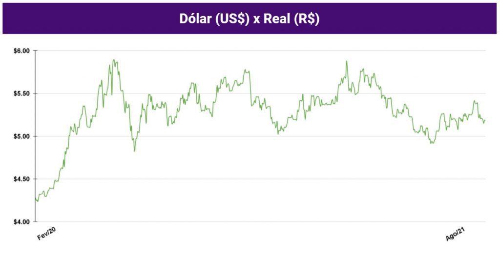 gráfico dólar x real