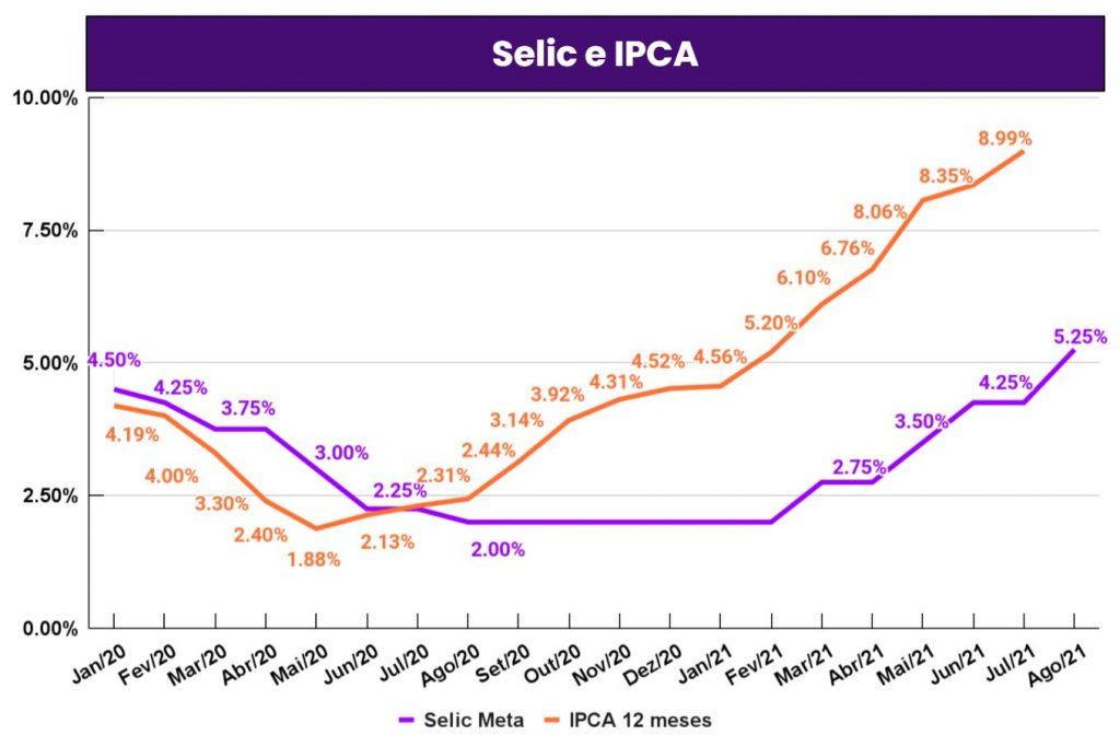 gráfico mostrando a selic e ipca desde 2020