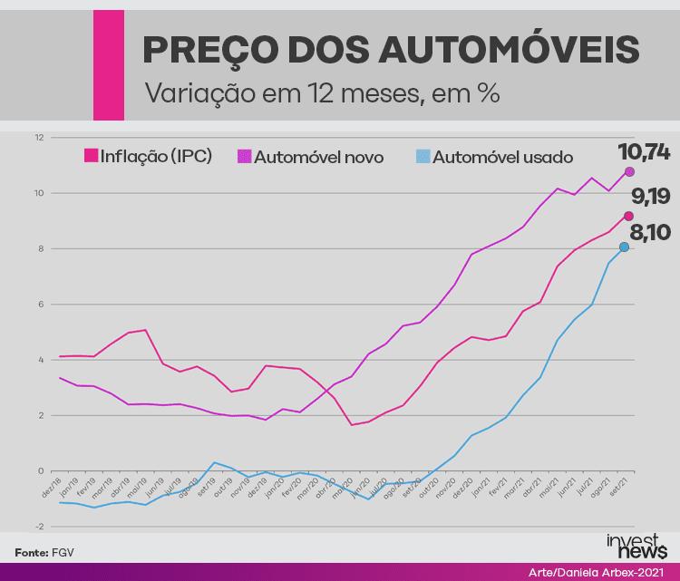 Preço de carros novos, carros usados e inflação ilustrado por gráficos