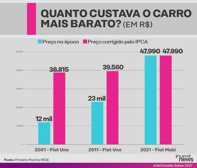 Preço de carros populares ilustrado com gráficos